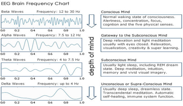Brain Wave Frequencies for Sleeping