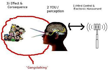 Protection against mind control image